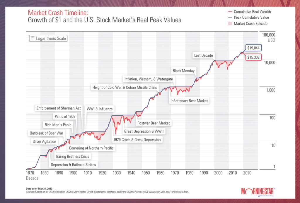 Market Volatility Timeline: Growth of $1 and the U.S. Stock Market's Real Peak Values